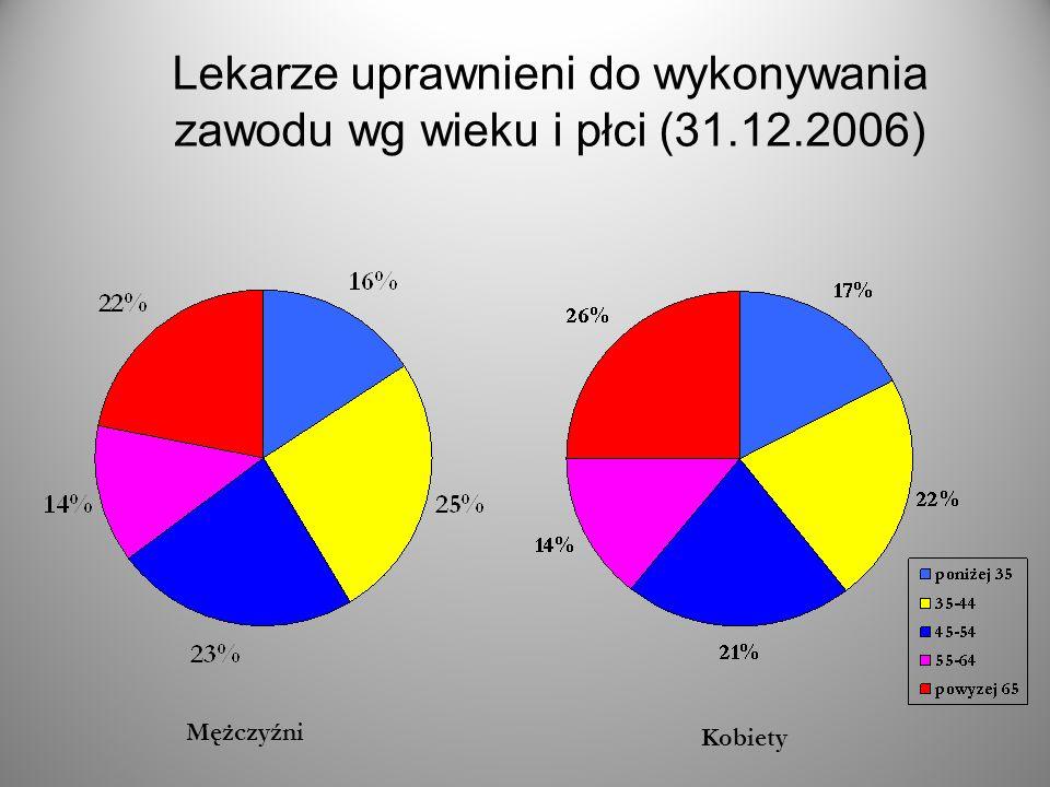 Lekarze uprawnieni do wykonywania zawodu wg wieku i płci (31.12.2006)