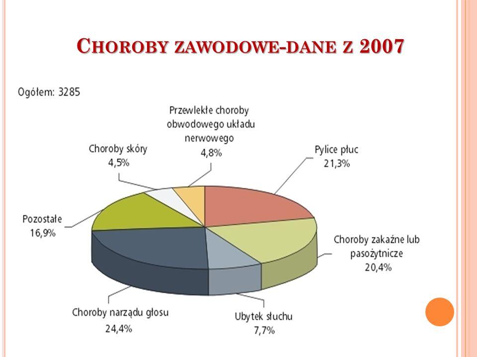 Choroby zawodowe-dane z 2007