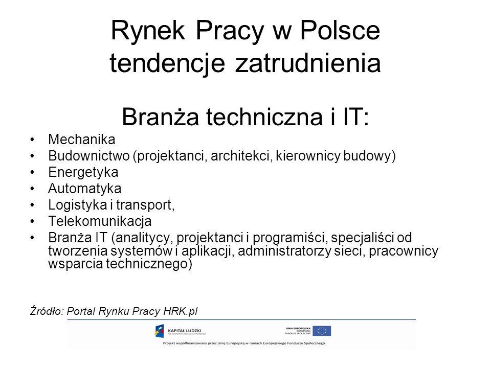 Rynek Pracy w Polsce tendencje zatrudnienia