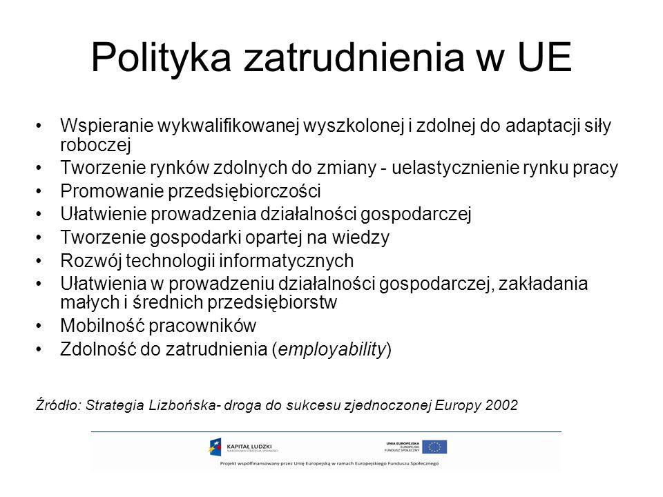 Polityka zatrudnienia w UE