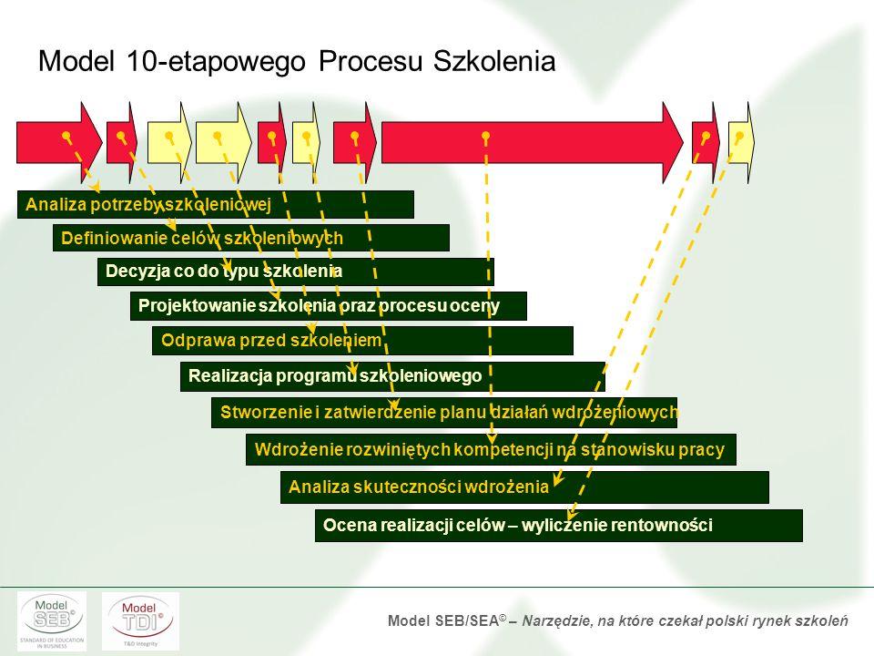 Model 10-etapowego Procesu Szkolenia