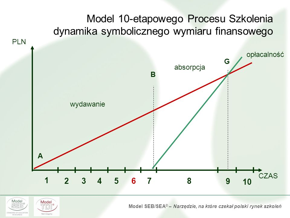 Model 10-etapowego Procesu Szkolenia dynamika symbolicznego wymiaru finansowego