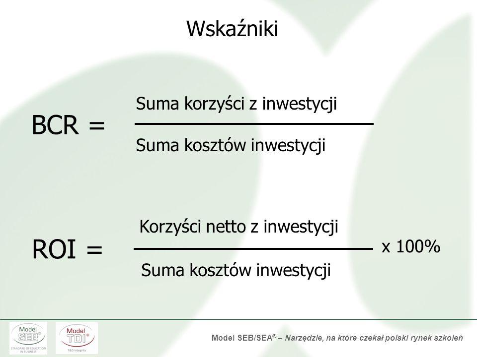 BCR = ROI = Wskaźniki Suma korzyści z inwestycji