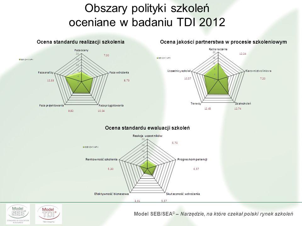 Obszary polityki szkoleń oceniane w badaniu TDI 2012