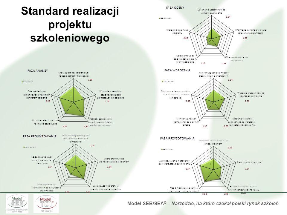 Standard realizacji projektu szkoleniowego