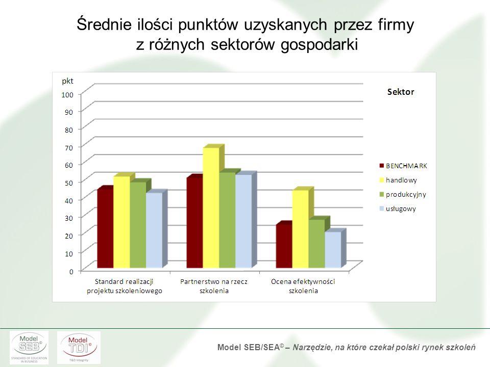 Średnie ilości punktów uzyskanych przez firmy z różnych sektorów gospodarki