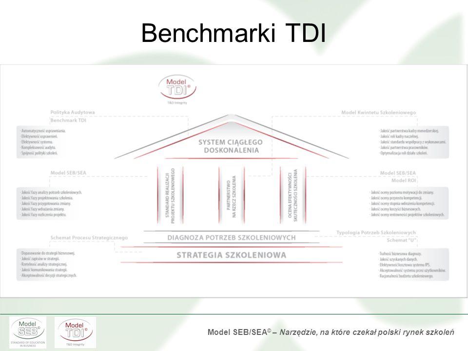 Benchmarki TDI