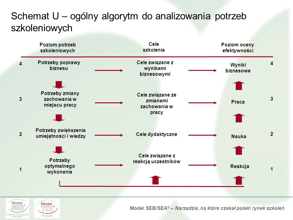 Schemat U – ogólny algorytm do analizowania potrzeb szkoleniowych