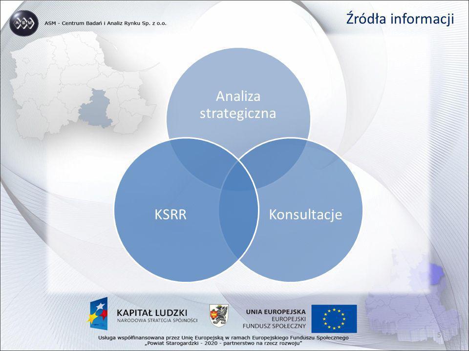Źródła informacji Analiza strategiczna Konsultacje KSRR