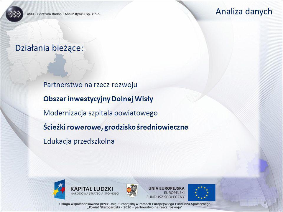 Analiza danych Działania bieżące: Partnerstwo na rzecz rozwoju