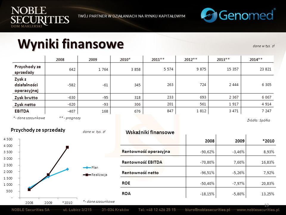 Wyniki finansowe Przychody ze sprzedaży Wskaźniki finansowe