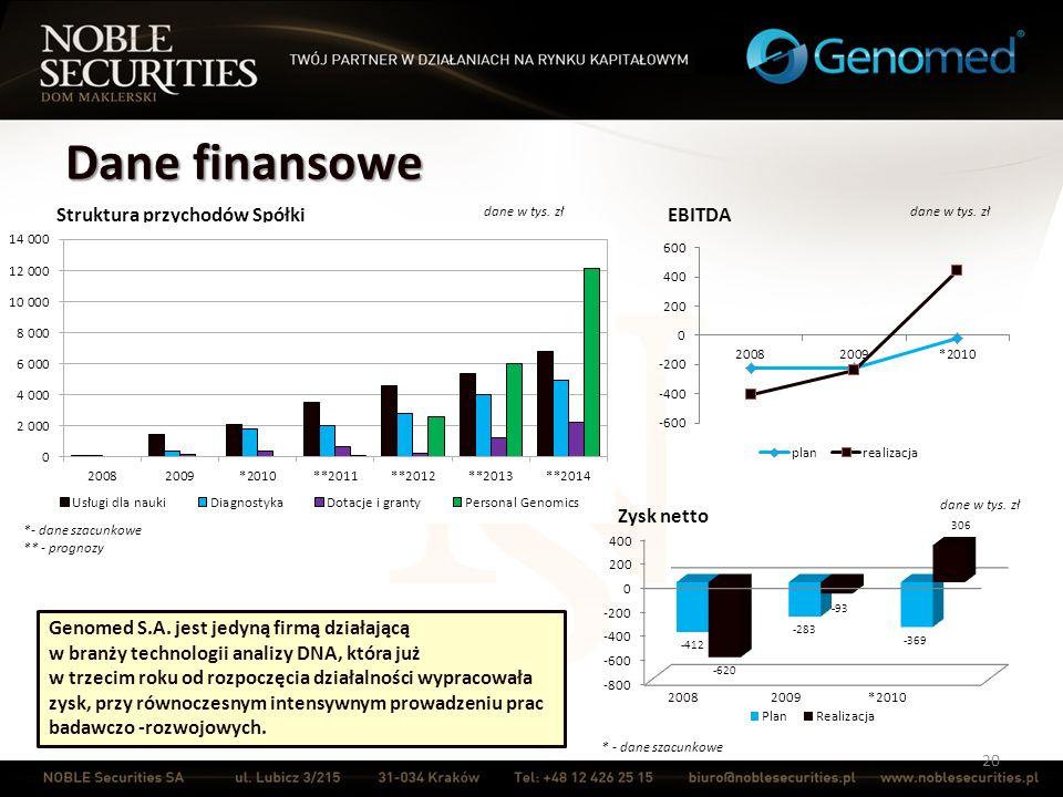 Dane finansowe Struktura przychodów Spółki EBITDA Zysk netto