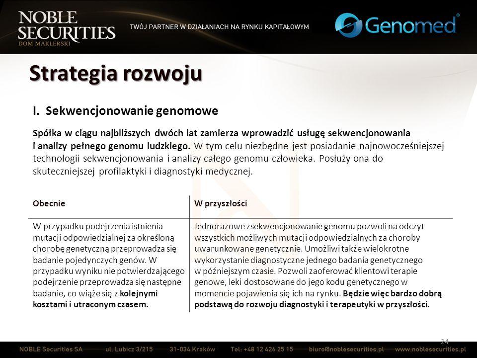 Strategia rozwoju I. Sekwencjonowanie genomowe