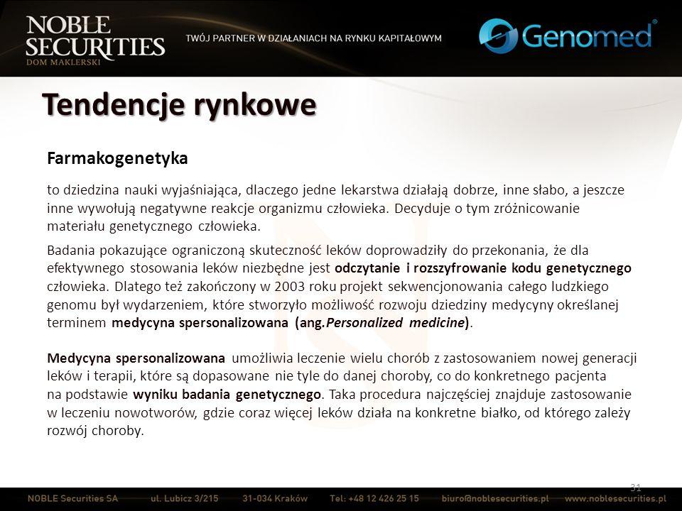 Tendencje rynkowe Farmakogenetyka