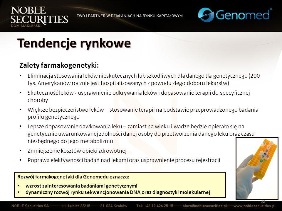 Tendencje rynkowe Zalety farmakogenetyki: