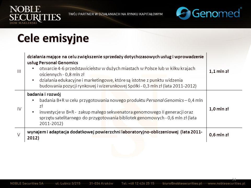 Cele emisyjne III. działania mające na celu zwiększenie sprzedaży dotychczasowych usług i wprowadzenie usług Personal Genomics.