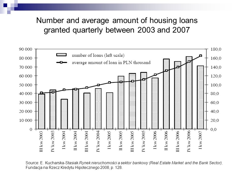 Number and average amount of housing loans granted quarterly between 2003 and 2007