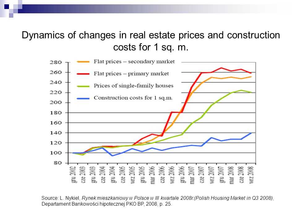 Dynamics of changes in real estate prices and construction costs for 1 sq. m.