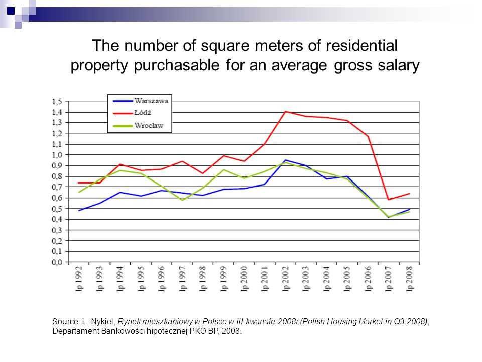 The number of square meters of residential property purchasable for an average gross salary