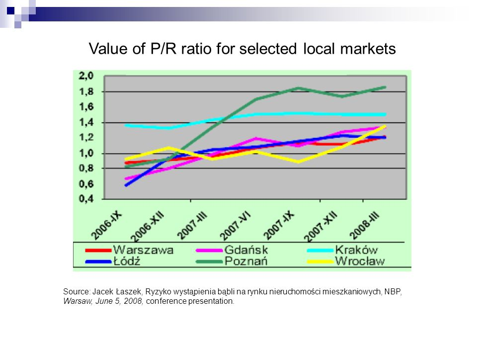 Value of P/R ratio for selected local markets