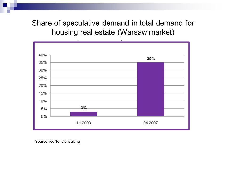 Share of speculative demand in total demand for housing real estate (Warsaw market)