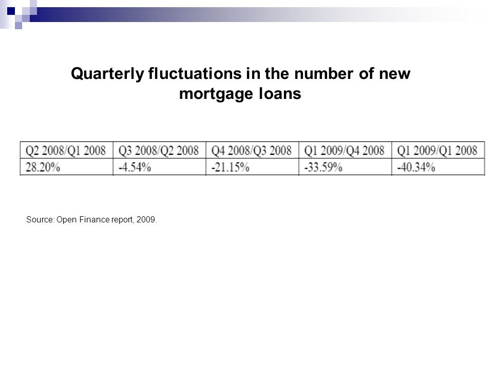 Quarterly fluctuations in the number of new mortgage loans