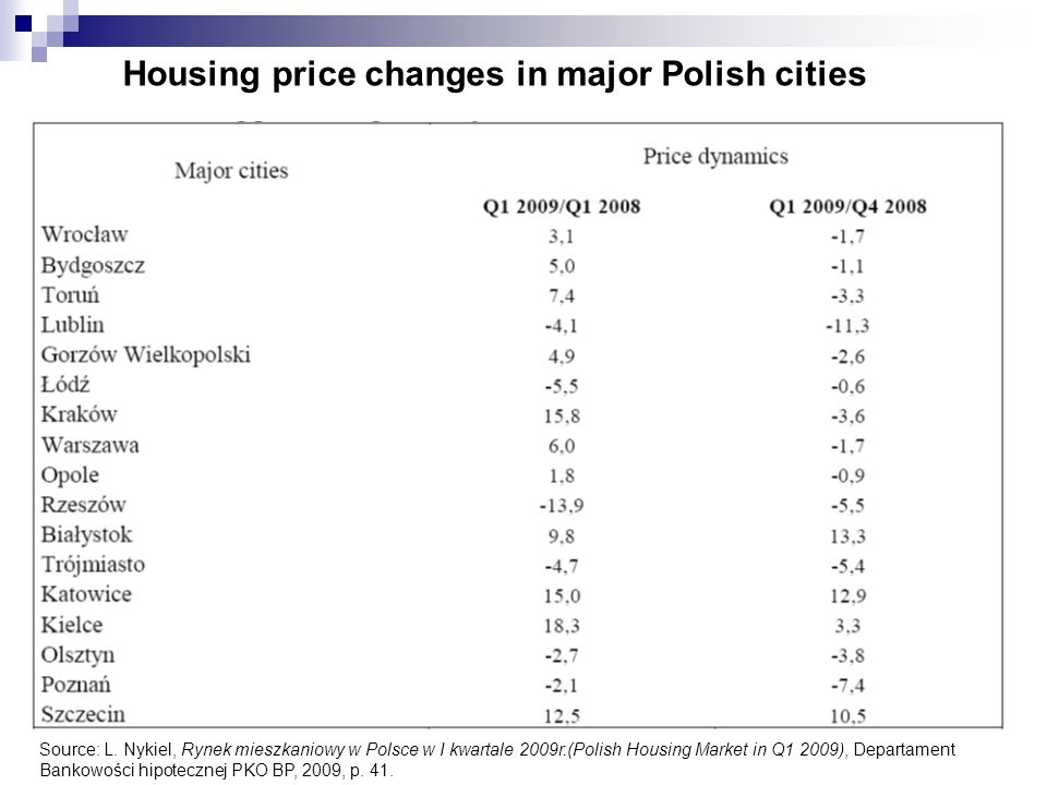 Housing price changes in major Polish cities