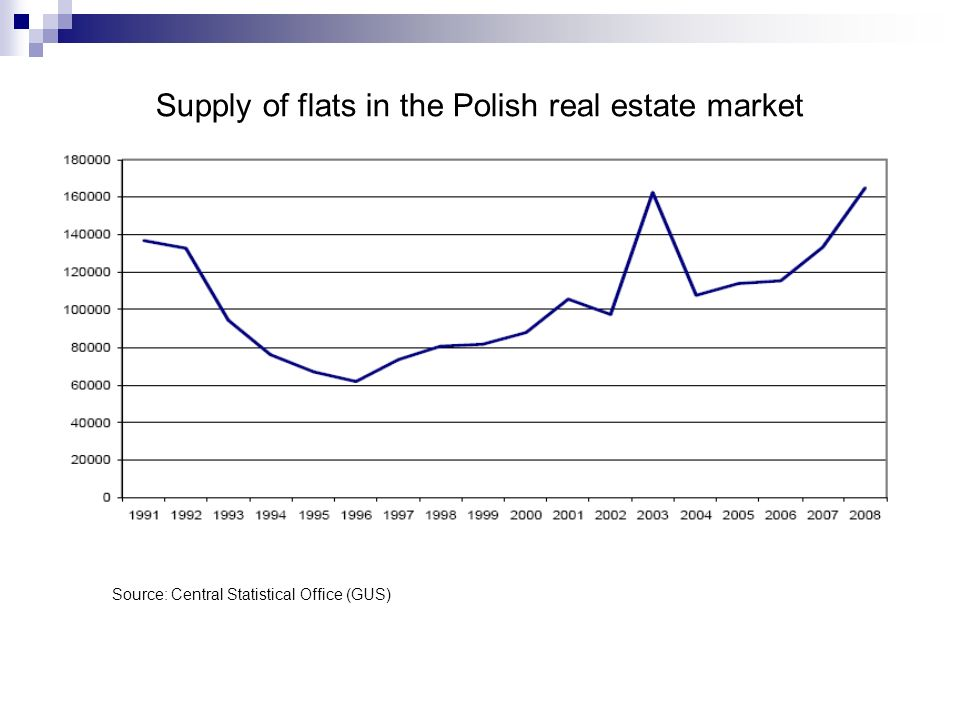 Supply of flats in the Polish real estate market