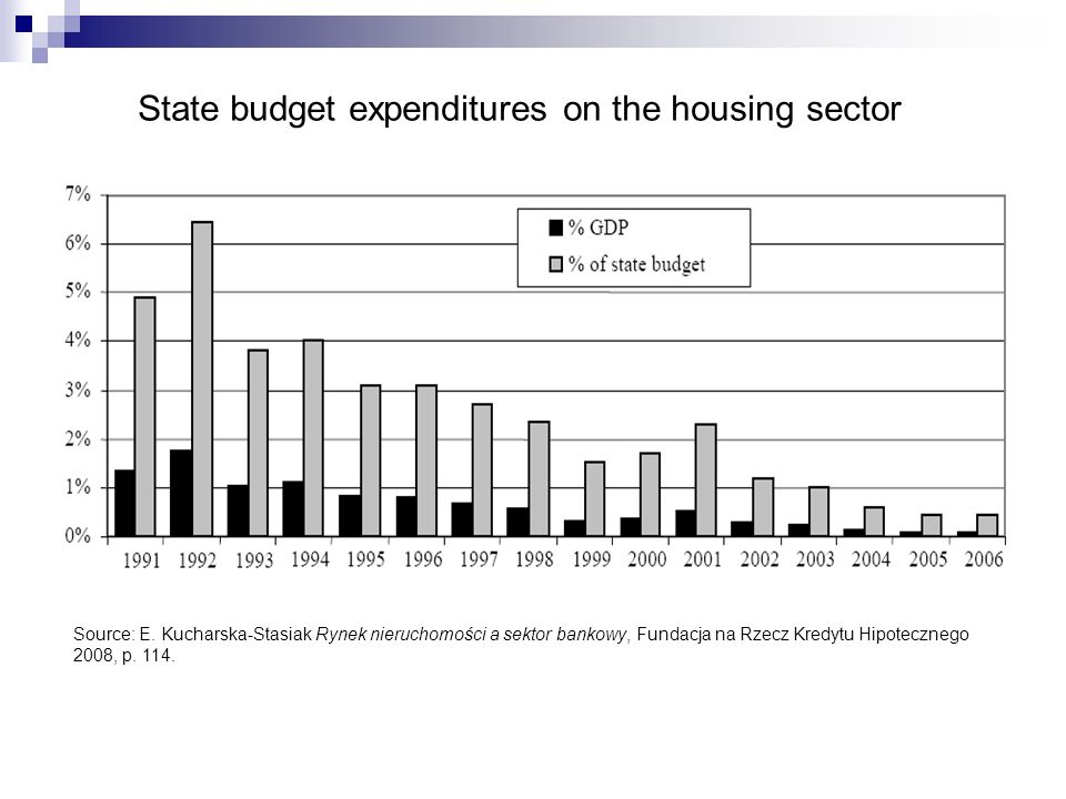 State budget expenditures on the housing sector