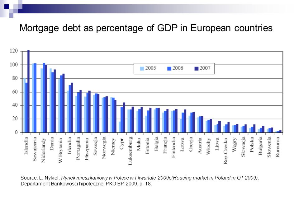 Mortgage debt as percentage of GDP in European countries