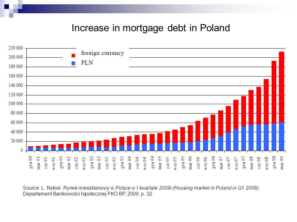 Increase in mortgage debt in Poland