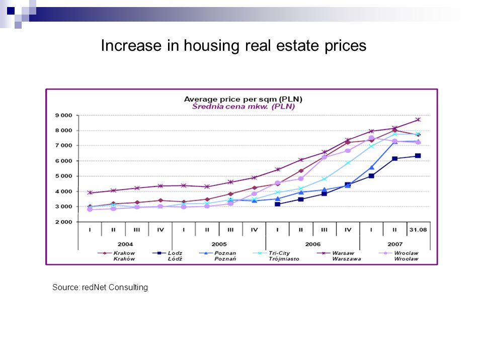 Increase in housing real estate prices