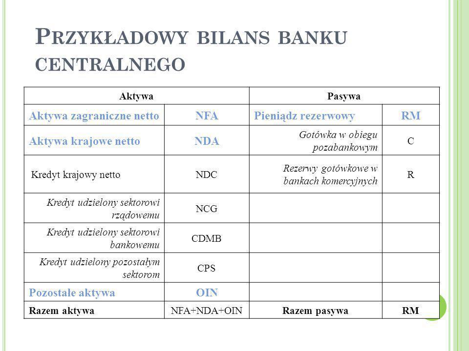 Przykładowy bilans banku centralnego