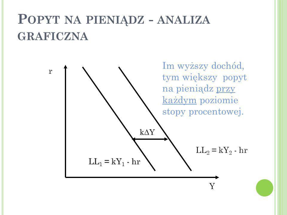 Popyt na pieniądz - analiza graficzna