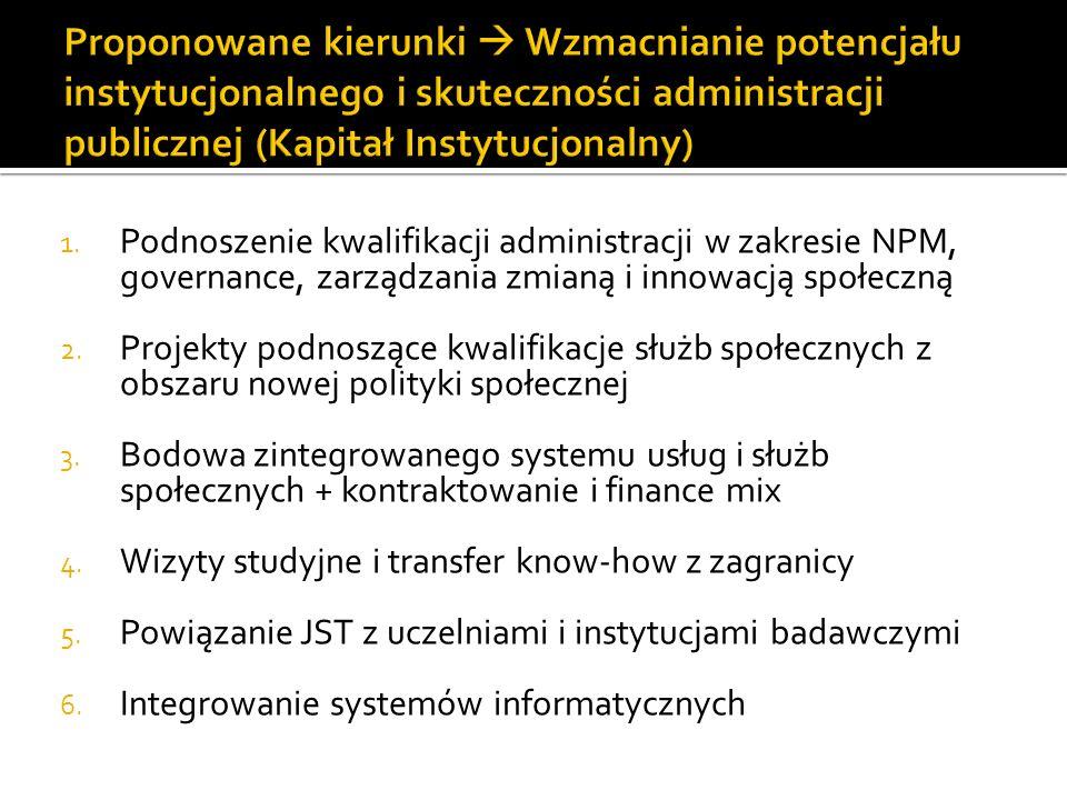 Proponowane kierunki  Wzmacnianie potencjału instytucjonalnego i skuteczności administracji publicznej (Kapitał Instytucjonalny)