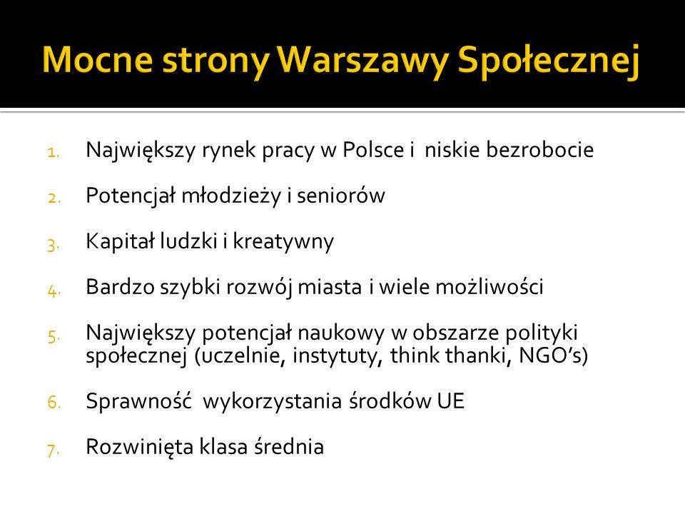Mocne strony Warszawy Społecznej