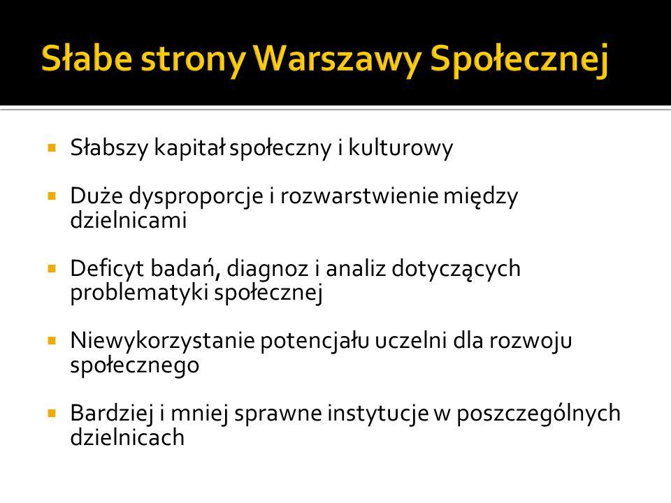 Słabe strony Warszawy Społecznej