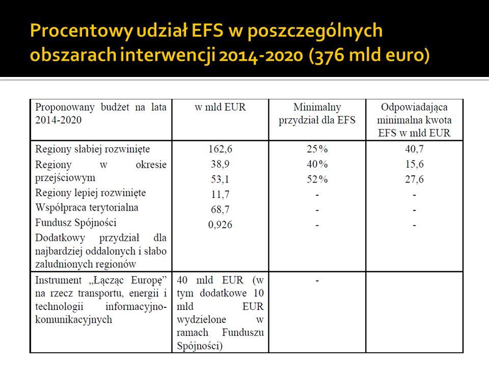 Procentowy udział EFS w poszczególnych obszarach interwencji 2014-2020 (376 mld euro)