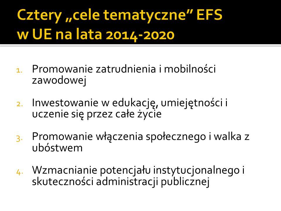 """Cztery """"cele tematyczne EFS w UE na lata 2014-2020"""