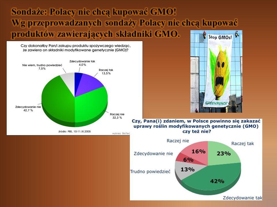 Sondaże: Polacy nie chcą kupować GMO!