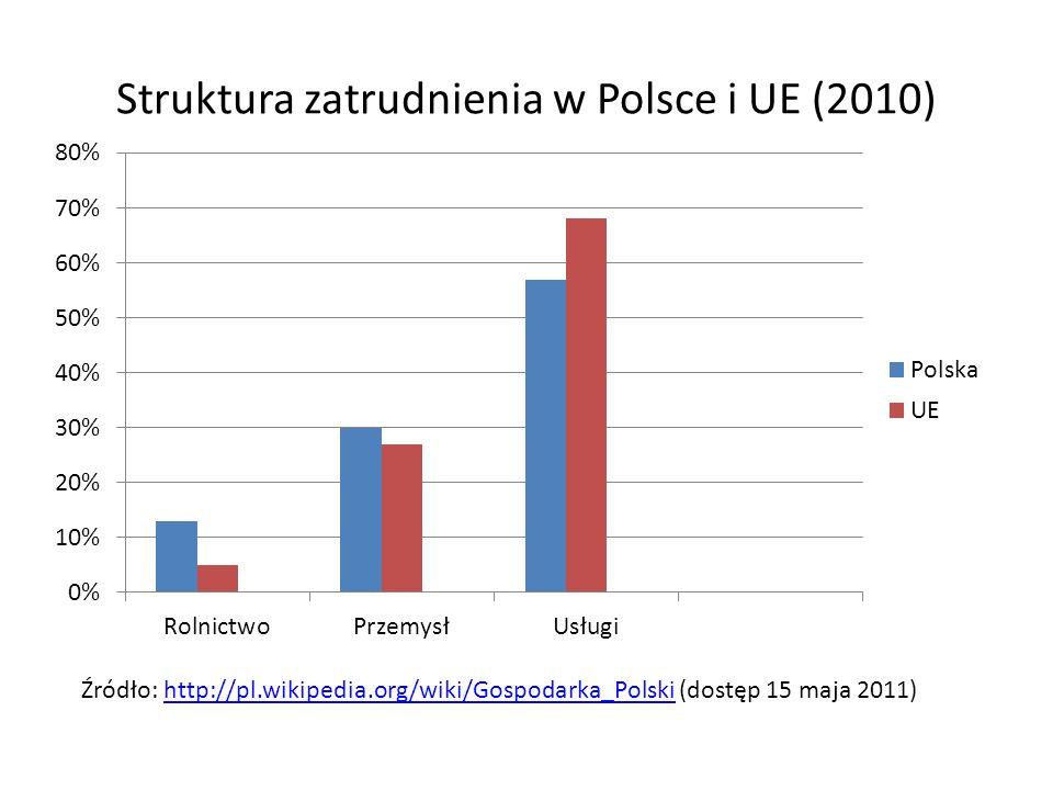 Struktura zatrudnienia w Polsce i UE (2010)