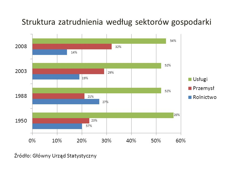Struktura zatrudnienia według sektorów gospodarki