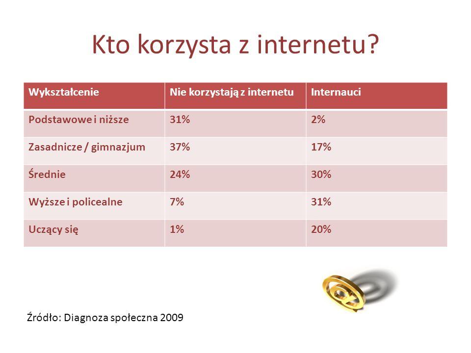 Kto korzysta z internetu