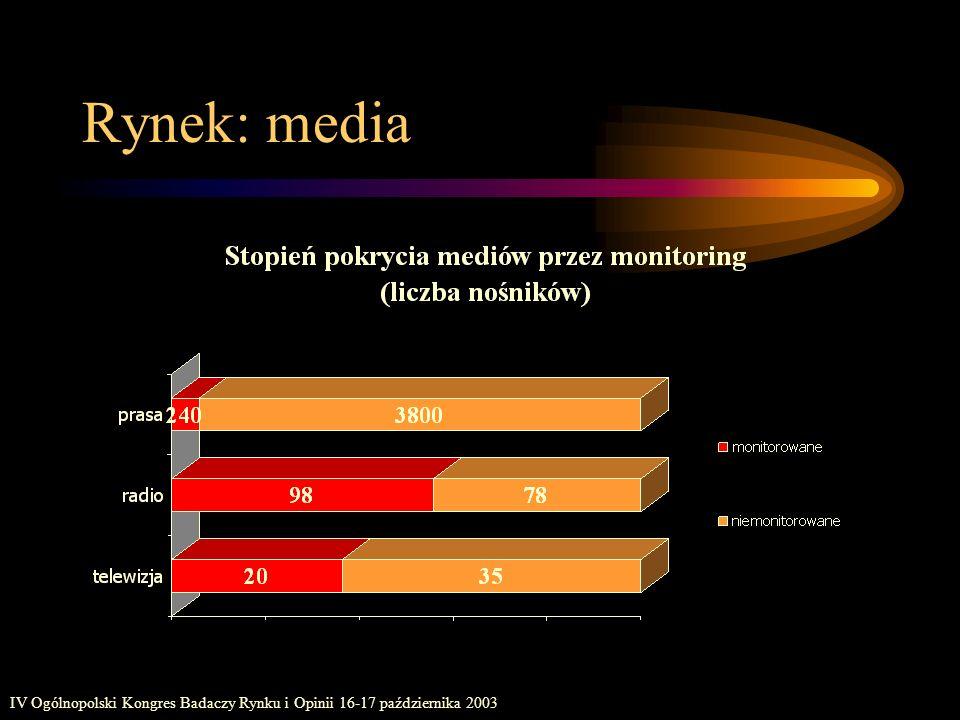 Rynek: media IV Ogólnopolski Kongres Badaczy Rynku i Opinii 16-17 października 2003