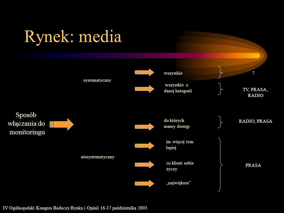 Rynek: media Sposób włączania do monitoringu wszystkie systematyczny