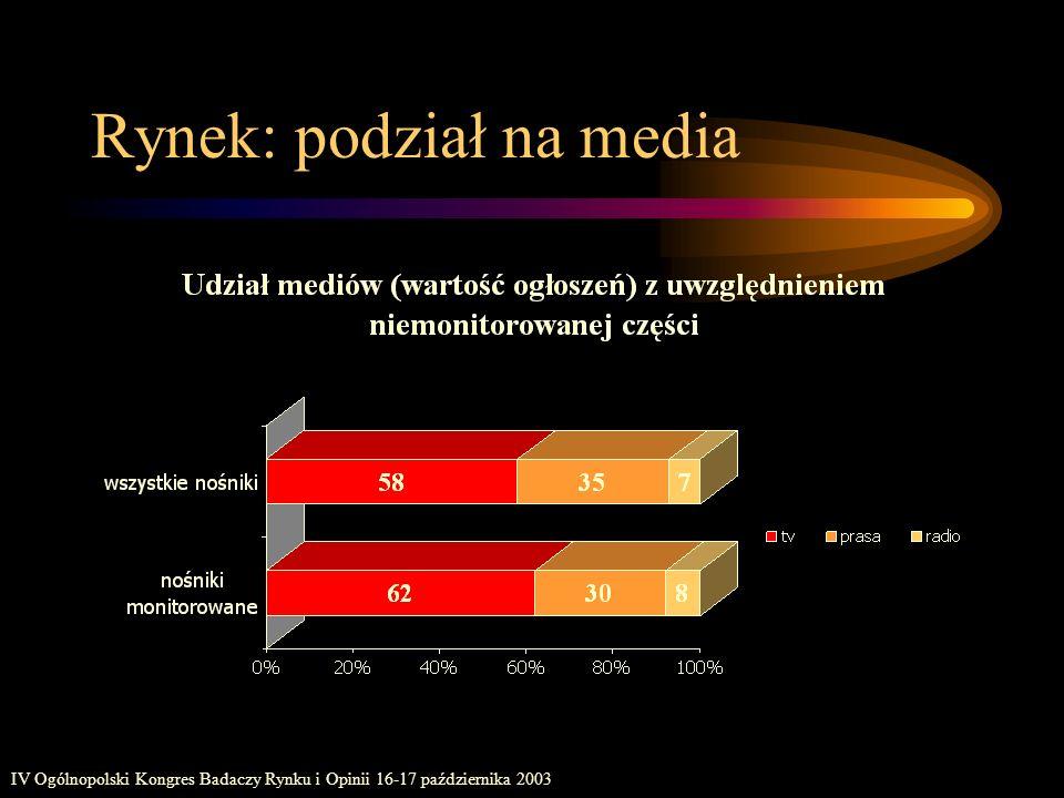 Rynek: podział na media
