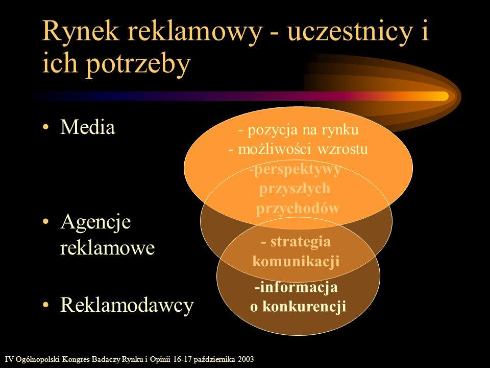 Rynek reklamowy - uczestnicy i ich potrzeby