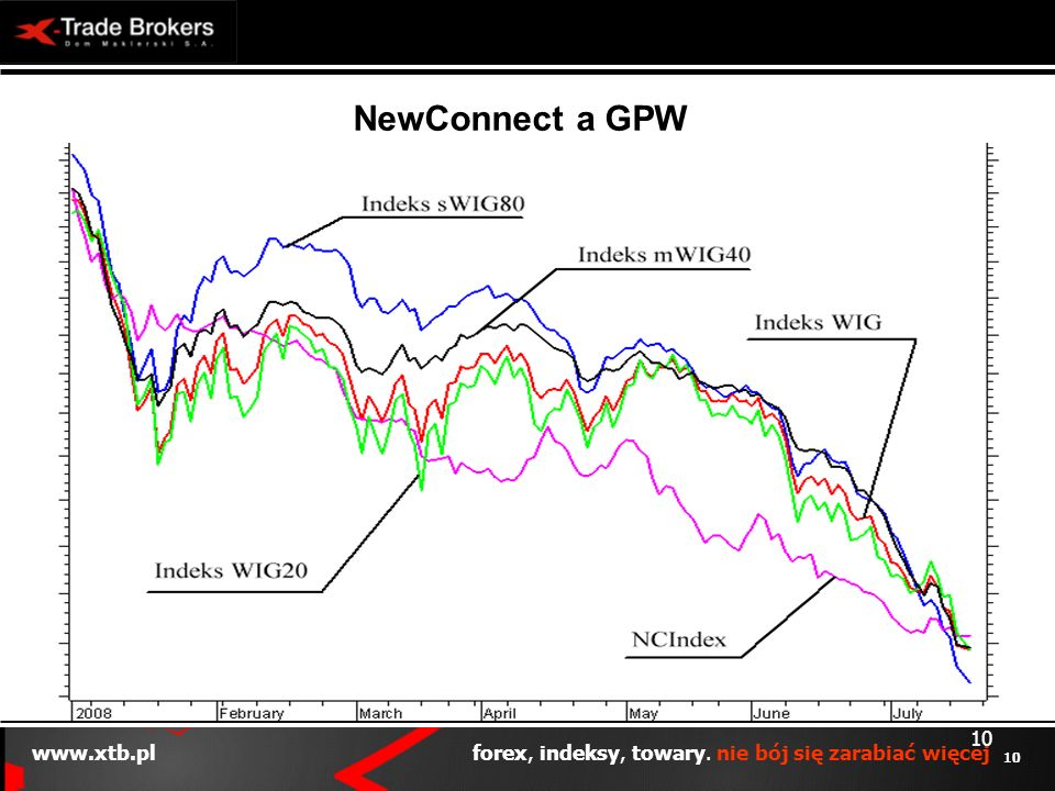 NewConnect a GPW