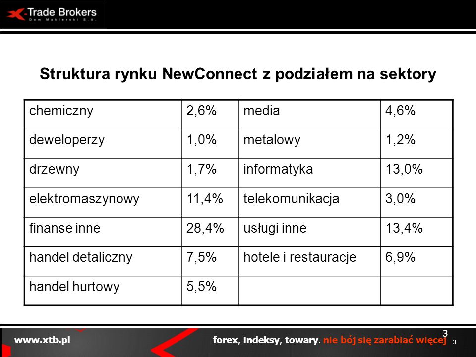 Struktura rynku NewConnect z podziałem na sektory