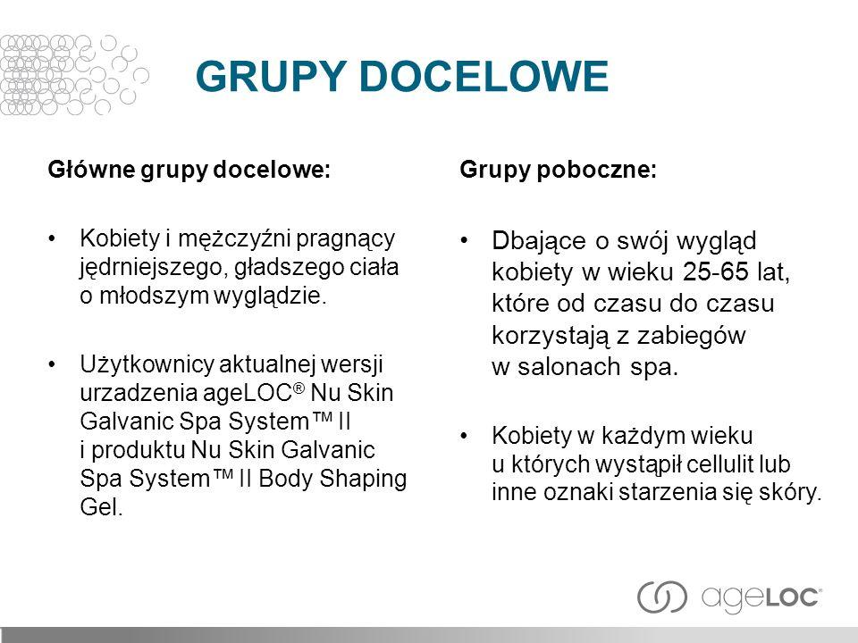 GRUPY DOCELOWE Główne grupy docelowe: Kobiety i mężczyźni pragnący jędrniejszego, gładszego ciała o młodszym wyglądzie.